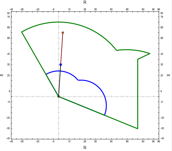 Distance Relay RX characteristic plot