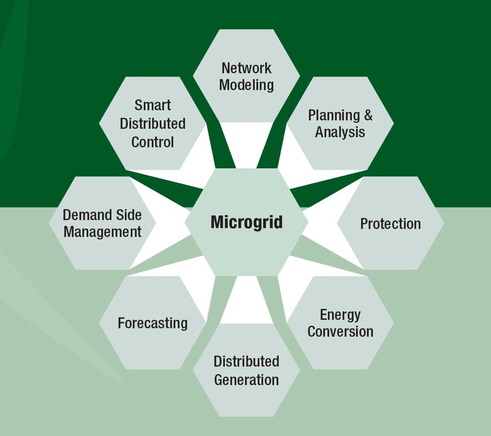 Microgrid Etap