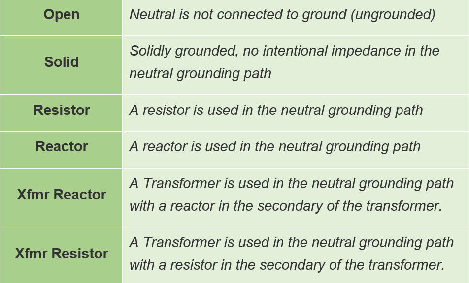 Various types of system grounding