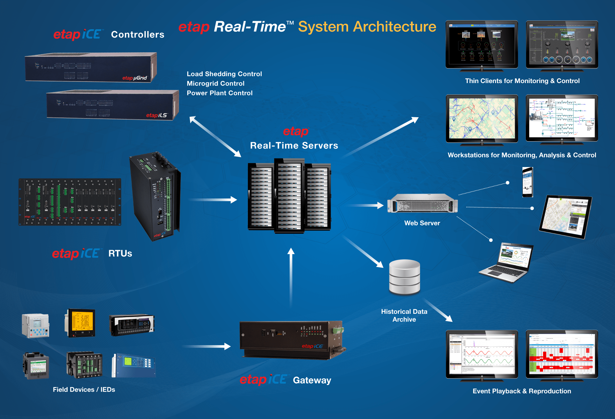 etap iCE Communication Architecture Diagram
