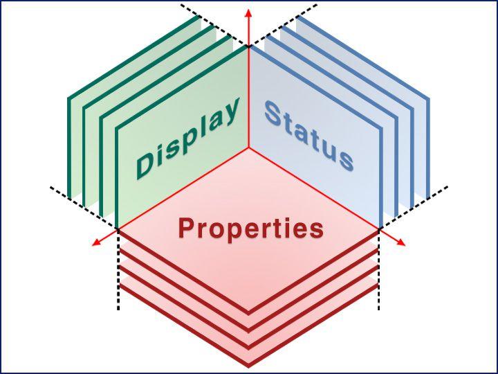 ETAP Multi-dimensional Database