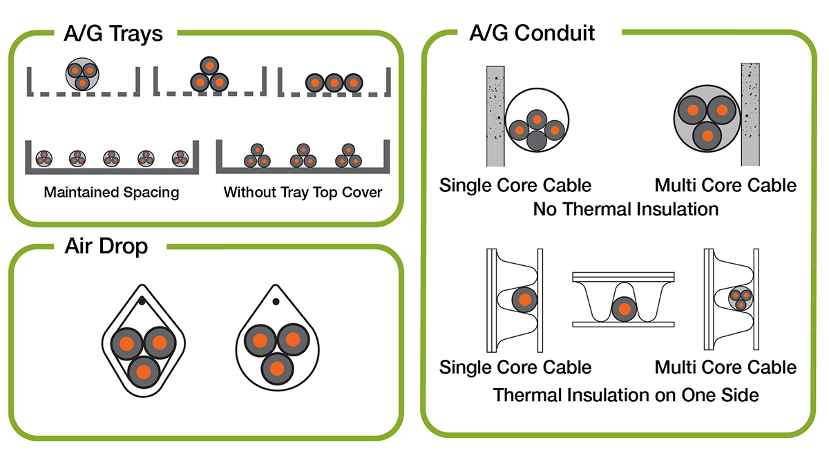 NEC NFPA70 Cable Raceway Installation Types