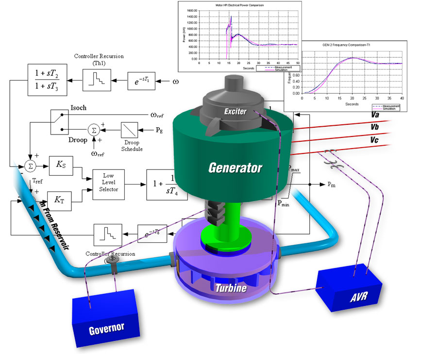 A generator with exciter and turbine and control system diagram