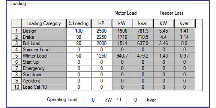 Motor loading parameters