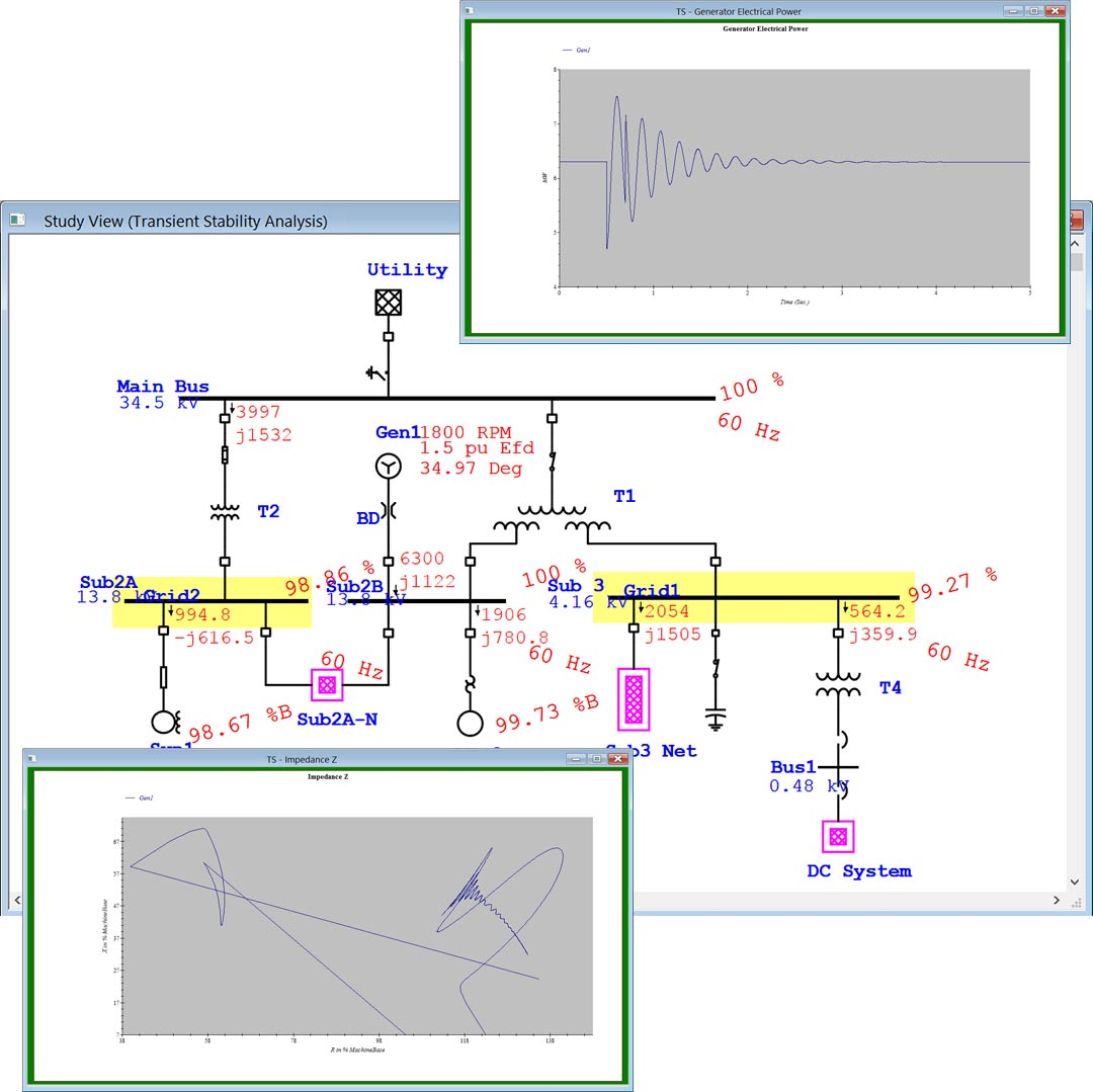 Transient stability study with plots and impedance curves