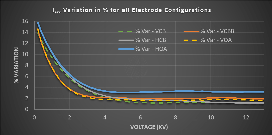 Arc Current Variation Correction Factor