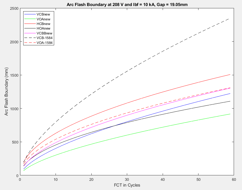 Arc-Flash Boundary Model 0.208kV