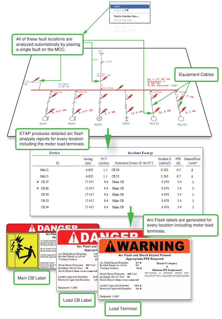 Complete study for Arc Flash showing faulted protective equipment, detailed arc flash reports, and printable arc flash labels