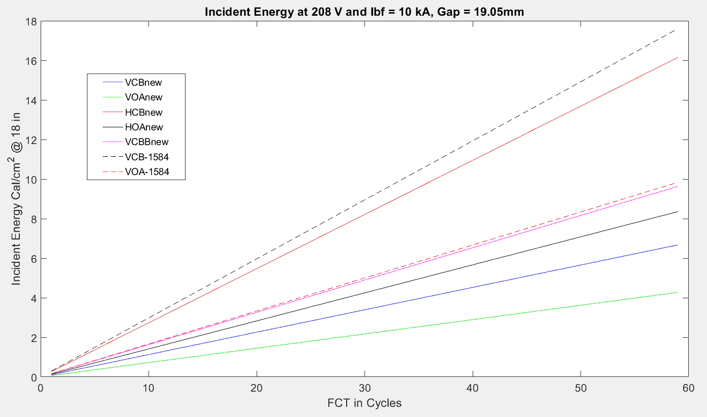Incident Energy Model 0.208kV
