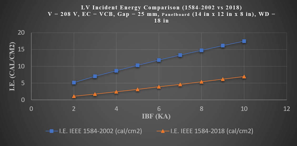 Low Voltage Arc Sustainability Limit and Incident Energy Comparison