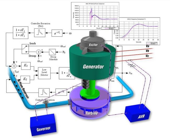 Automatic Generation Control System - AGC