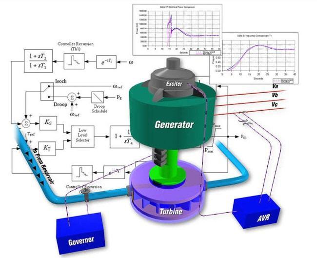 Automatic Generation Control System - AGC