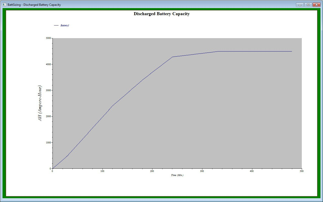 Discharge Battery Capacity Plot