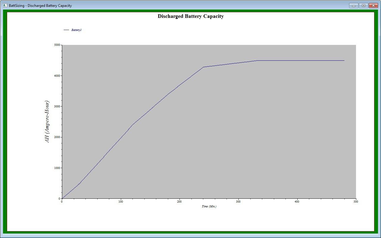 Discharge Battery Capacity Plot