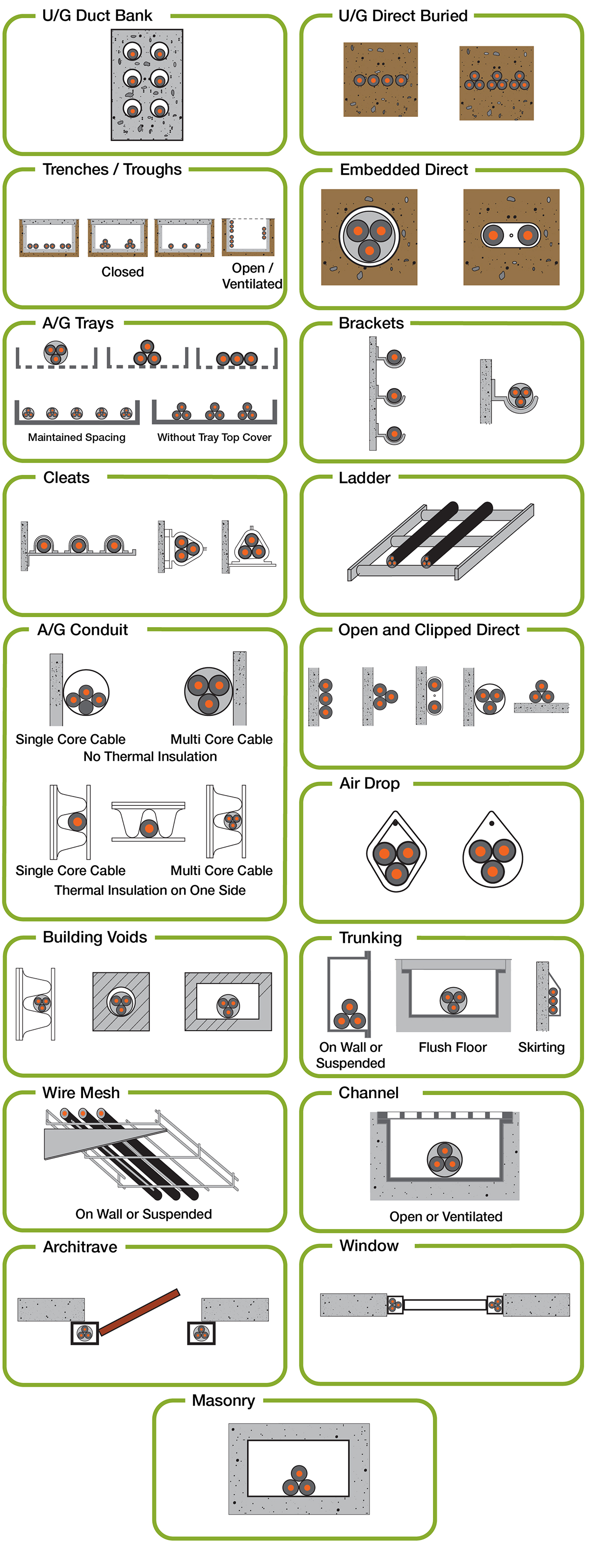 BS 7671 Cable Raceway Installation Types