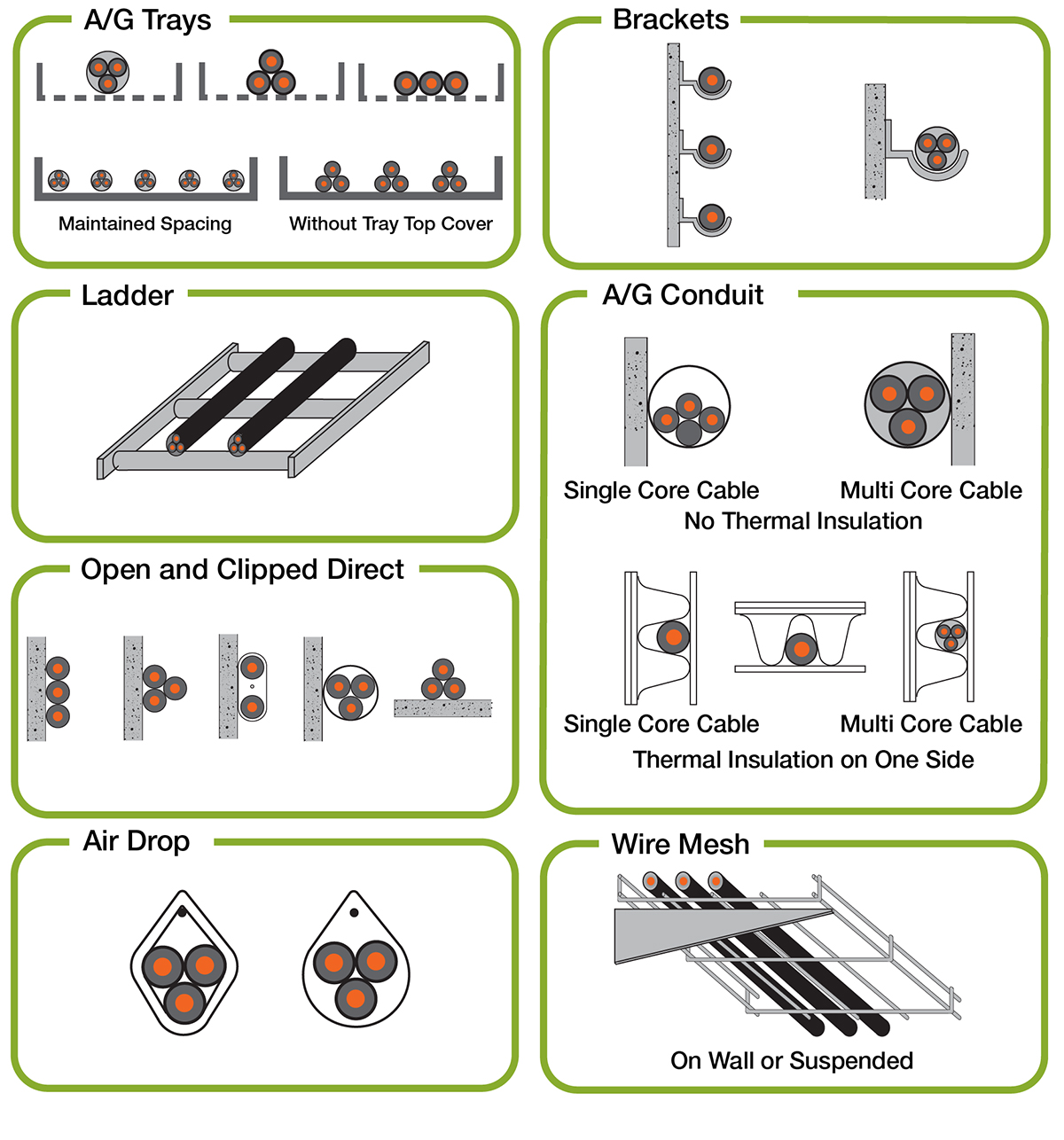 IEC 60092 Cable Raceway Installation and Layout