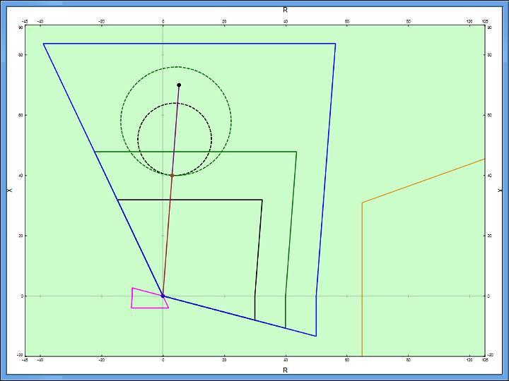 Distance Relay Coordination Analysis