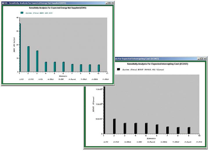 Distribution Reliability Assessment Plots