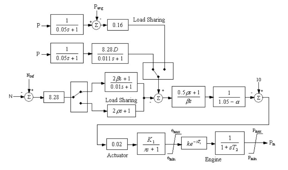 An example control system diagram with control functions