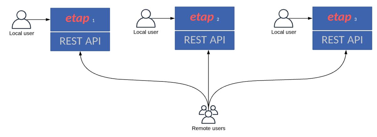 ETAP API Network Environment