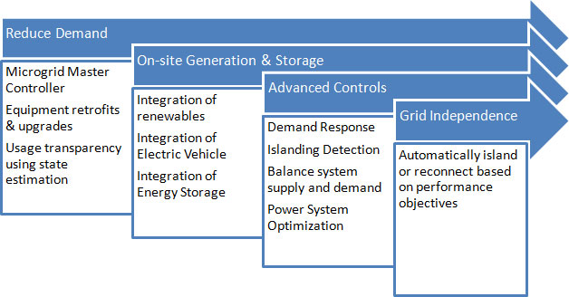 etap-microgrid-phased-approach