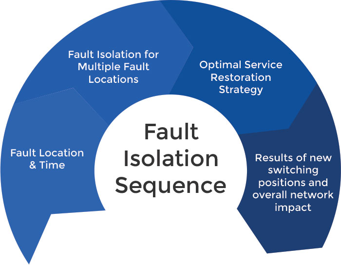 Fault Isolation Sequence