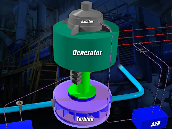 A generator with exciter and turbine