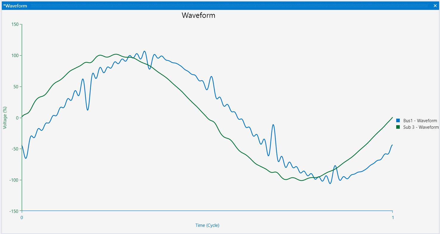 System Harmonic Waveform