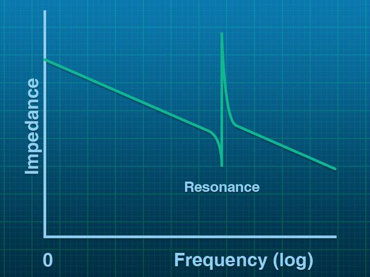 Harmonic Frequency Scan icon