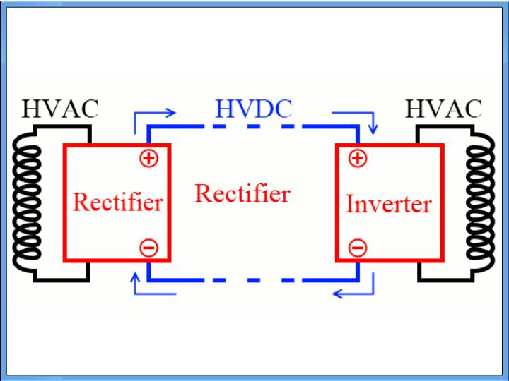 HVDC Power Transmission