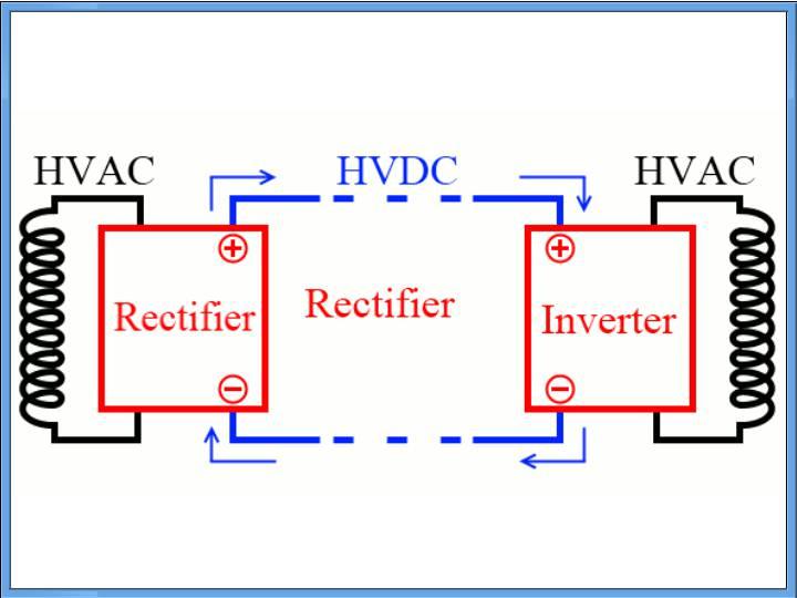 HVDC Power Transmission