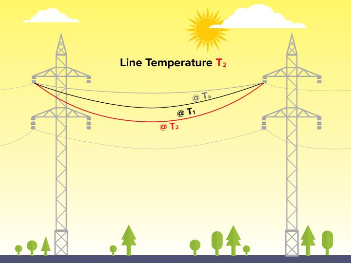Overhead transmission line ampacity calculation etap ieee 738 line ampacity calculation greentooth Gallery