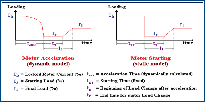 Dynamic Motor & Load Models