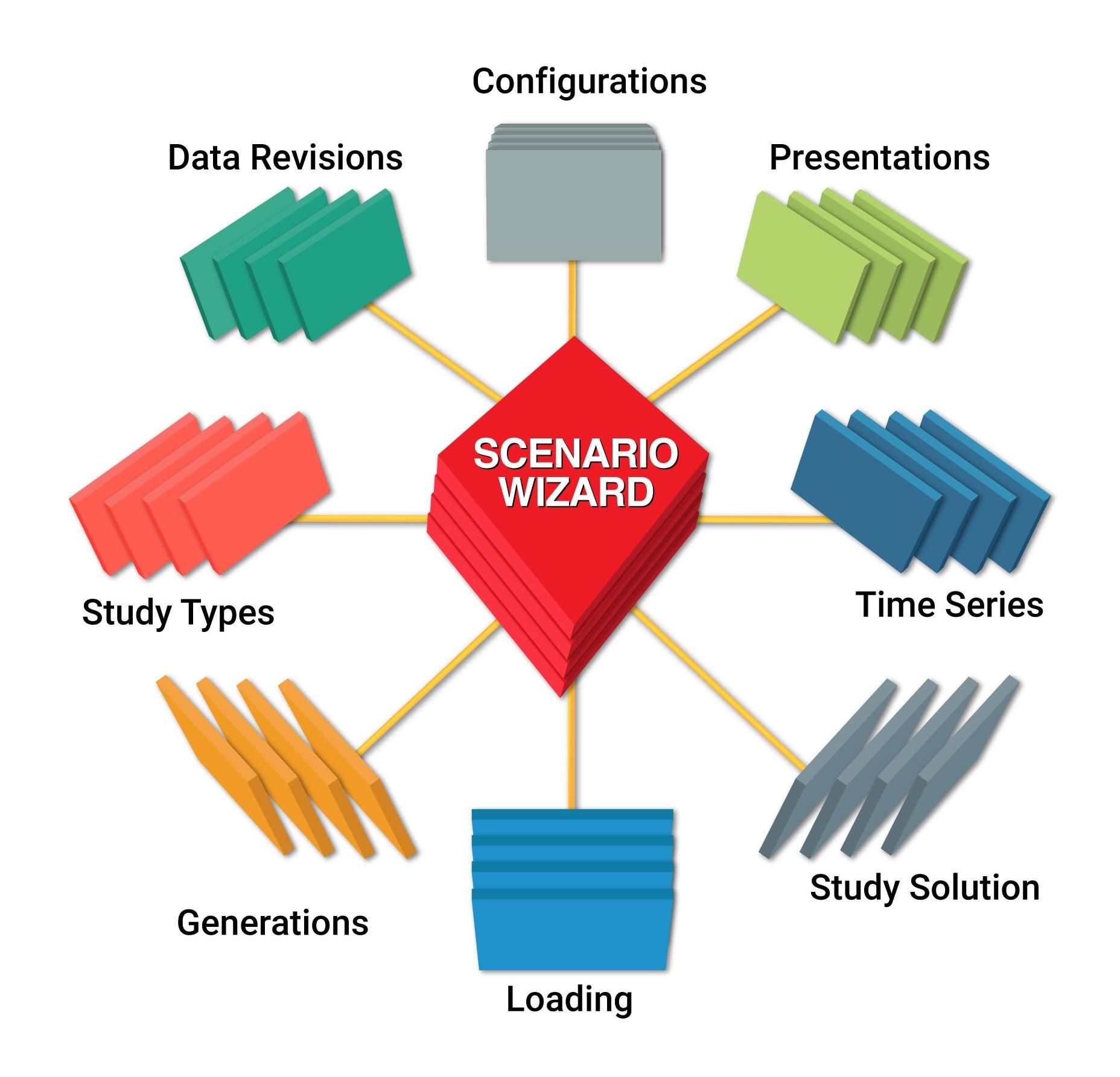 Multi-Dimensional Database