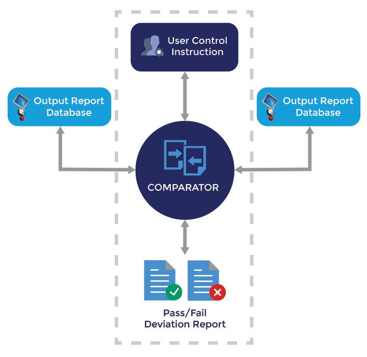 Output Report Data Comparator
