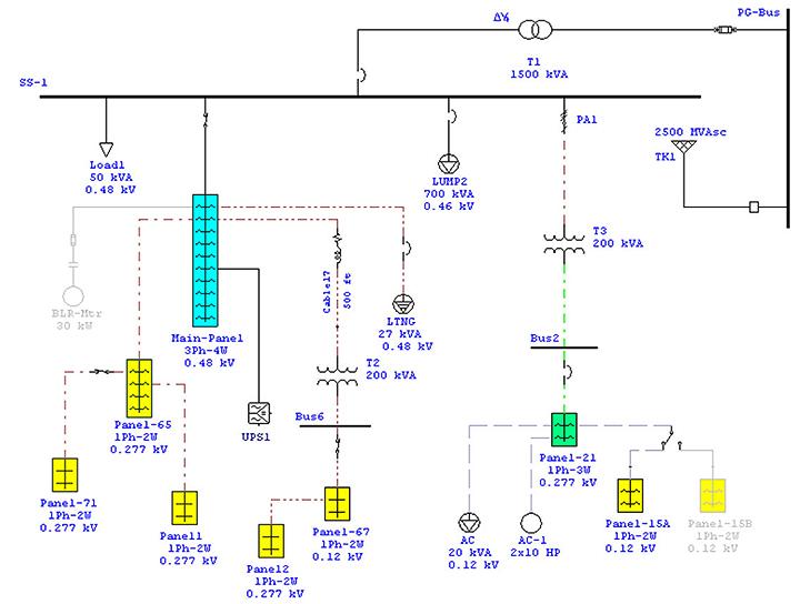 Panel Schedule Diagram