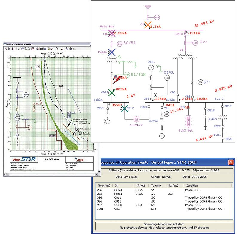Predictive Simulation Software | Power Management System | ETAP