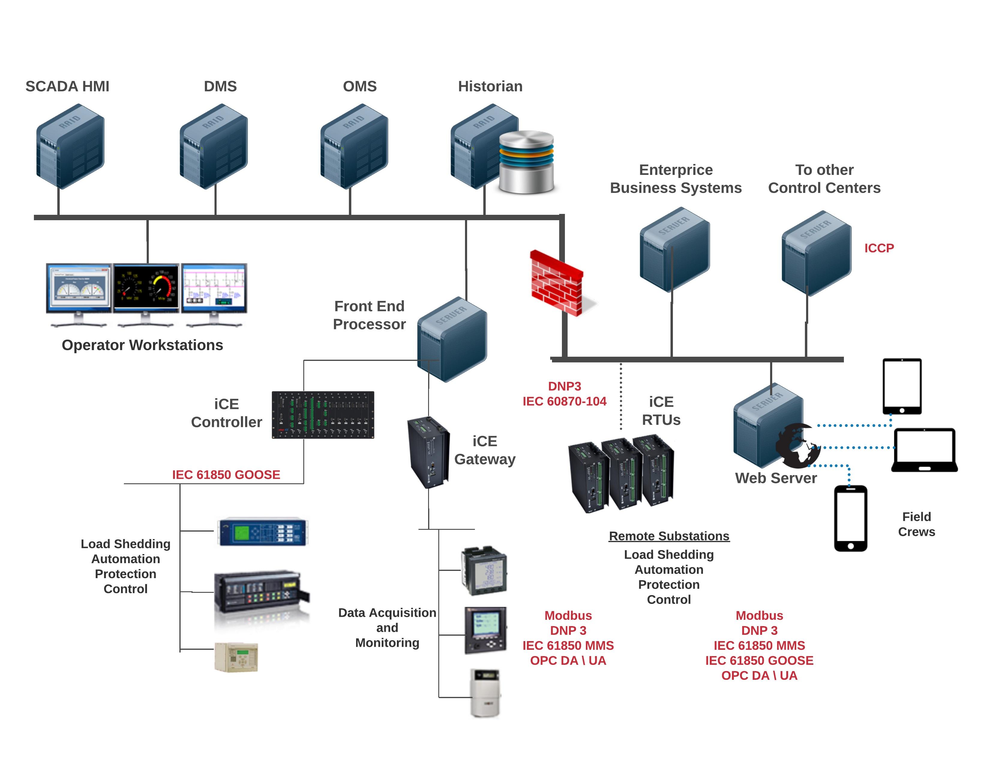 SCADA System Architecture