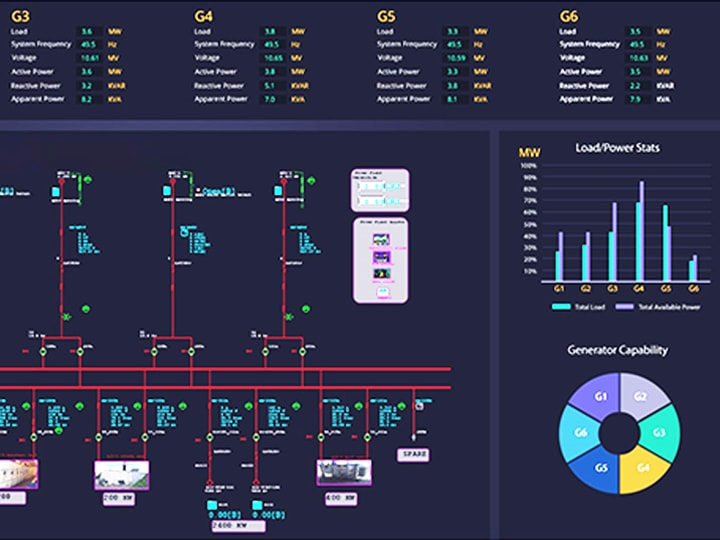 Prime Electrical Scada Distribution Scada Power Management System Etap Wiring Cloud Hisonuggs Outletorg