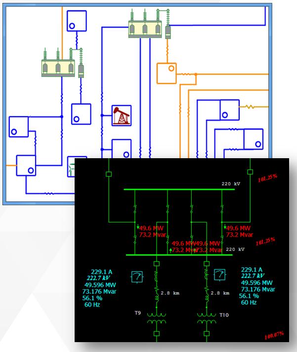 Substation presentation view