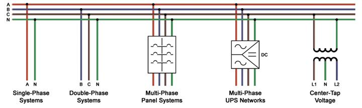 ETAP Short Circuit Phase Systems