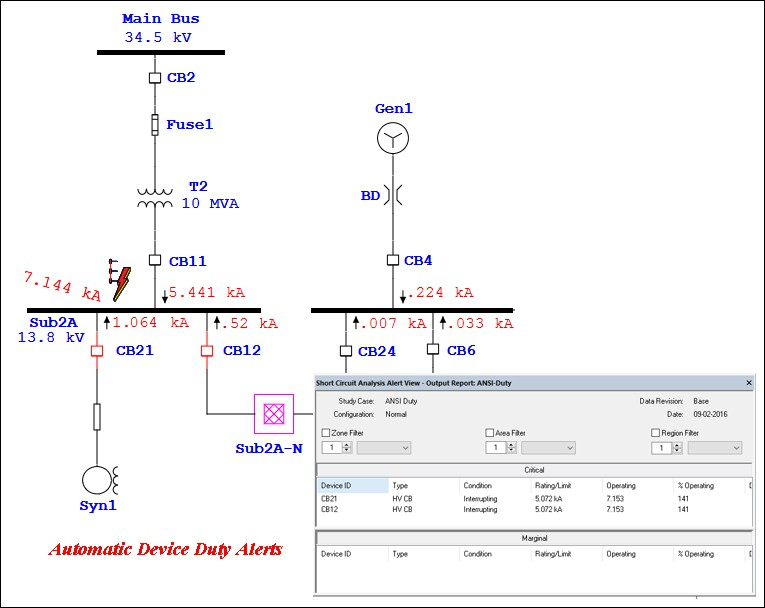 A one-line diagram with short circuit results and an analyzer with Critical and Marginal alerts displayed.