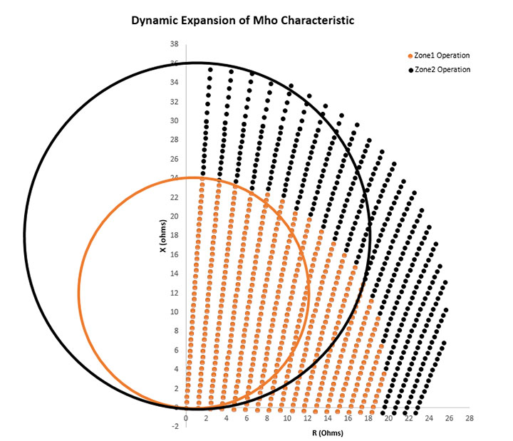 dynamic expansion of mho characteristic plot