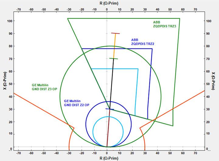 distance relay characteristics