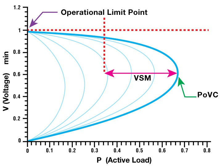 voltage-stability-operational-limit-point