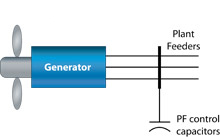 Type 1: Wind Turbine Generator