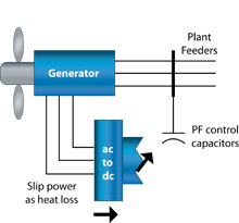Type 2: Wind Turbine Generator
