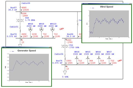 Wind Turbine Generator Analysis