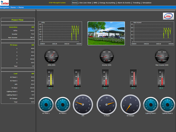 Electrical scada dashboard