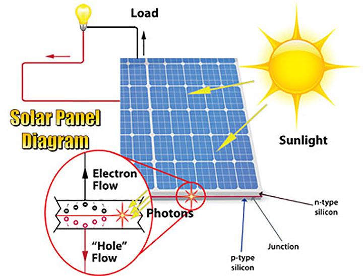 solar panel diagram?sfvrsn\\\\\\\=30 wiring diagram soca st 120 e8 400mm gate opener e8 autogate system  at fashall.co